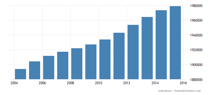 malaysia population ages 7 13 male wb data