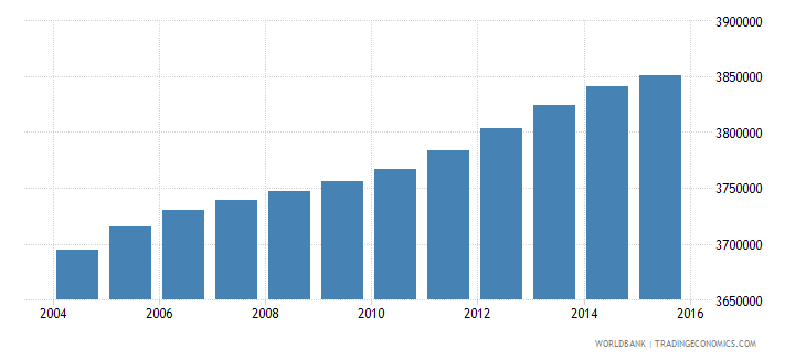 malaysia population ages 7 13 total wb data
