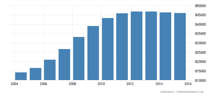 malaysia population ages 7 9 male wb data