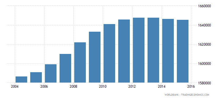 malaysia population ages 7 9 total wb data
