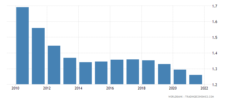 Population Growth Annual In Malaysia