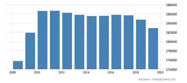 malaysia population of the official age for tertiary education both sexes number wb data
