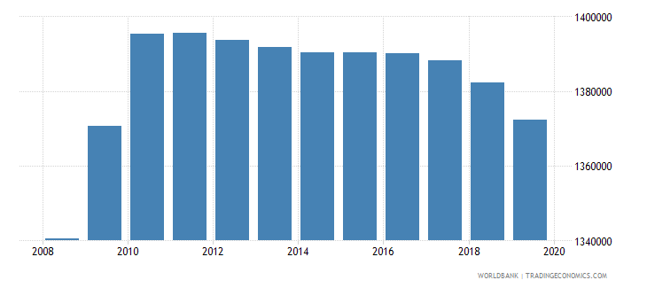 malaysia population of the official age for tertiary education female number wb data