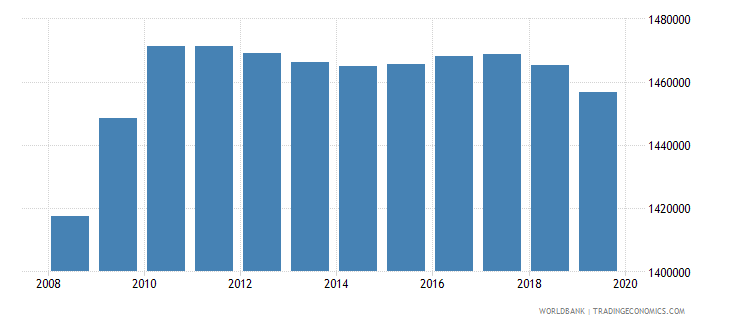 malaysia population of the official age for tertiary education male number wb data
