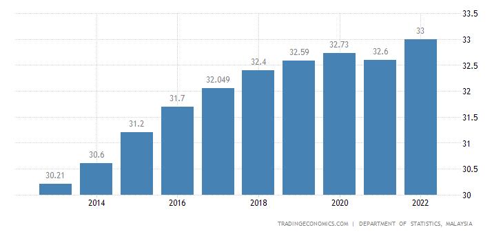 Malaysia Population