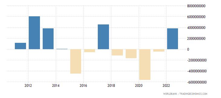 malaysia portfolio equity net inflows bop us dollar wb data