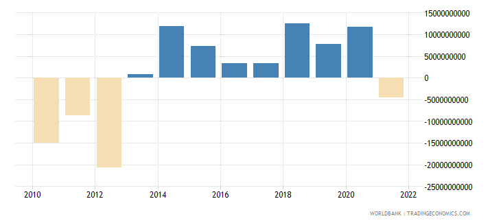 malaysia portfolio investment excluding lcfar bop us dollar wb data