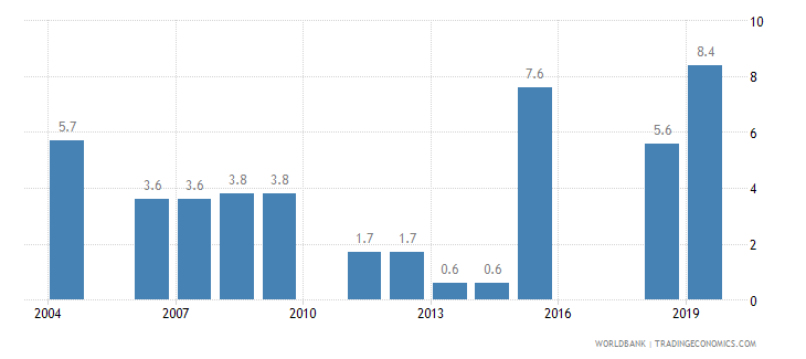 malaysia poverty headcount ratio at national poverty line percent of population wb data