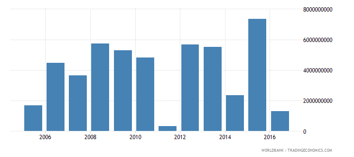 malaysia ppg private creditors nfl us dollar wb data
