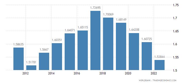 malaysia ppp conversion factor private consumption lcu per international dollar wb data