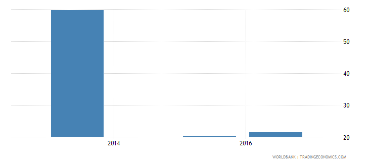 malaysia present value of external debt percent of exports of goods services and income wb data