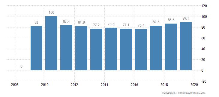 malaysia private credit bureau coverage percent of adults wb data