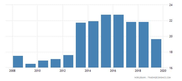 malaysia profit tax percent of commercial profits wb data