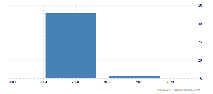 malaysia proportion of investment financed by banks percent wb data