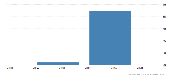 malaysia proportion of investment financed internally percent wb data