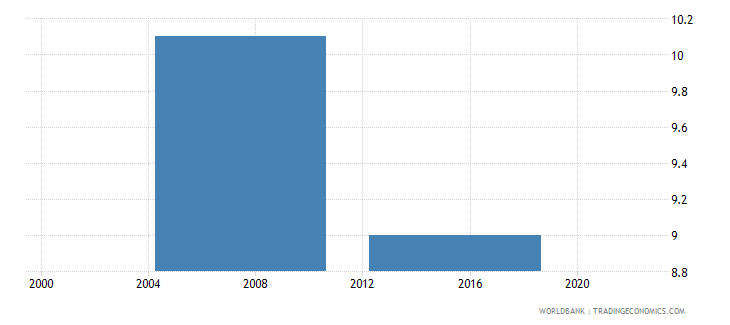 malaysia proportion of working capital financed by supplier credit percent wb data