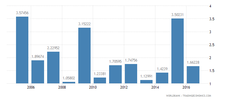 malaysia public and publicly guaranteed debt service percent of exports excluding workers remittances wb data