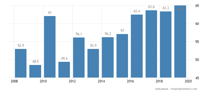 malaysia public credit registry coverage percent of adults wb data
