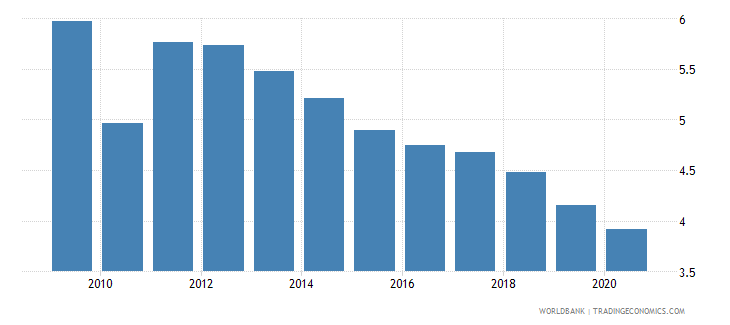 malaysia public spending on education total percent of gdp wb data