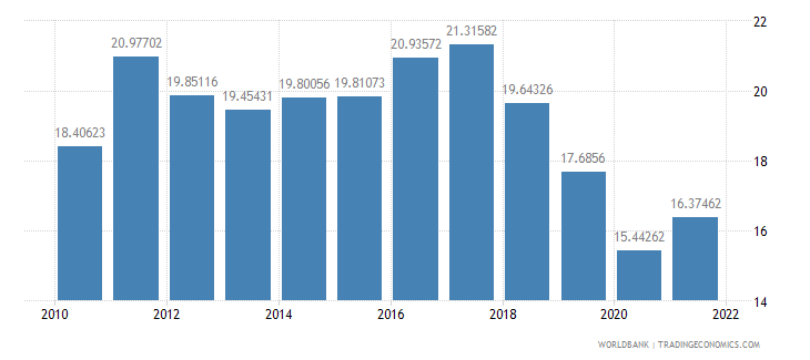malaysia public spending on education total percent of government expenditure wb data