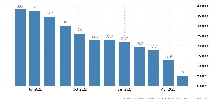 Malaysia Retail Sales YoY