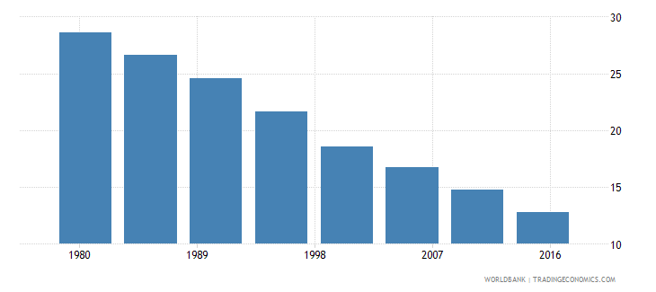 malaysia rural population female percent of total wb data