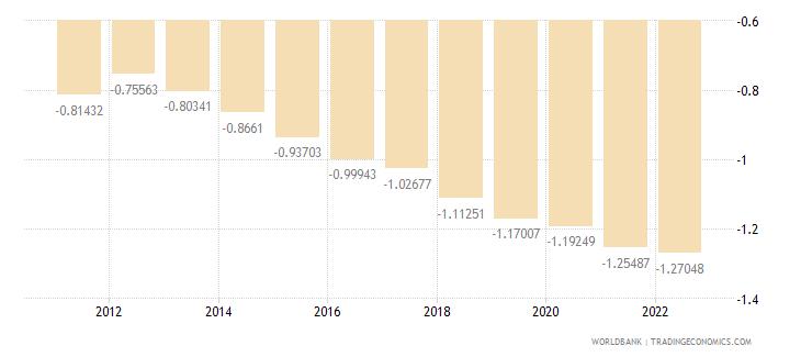 malaysia rural population growth annual percent wb data