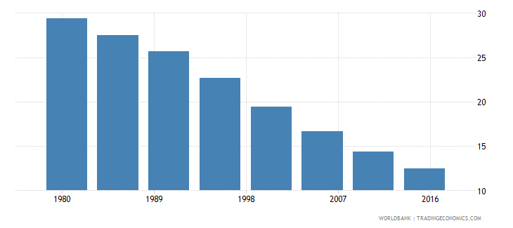 malaysia rural population male percent of total wb data