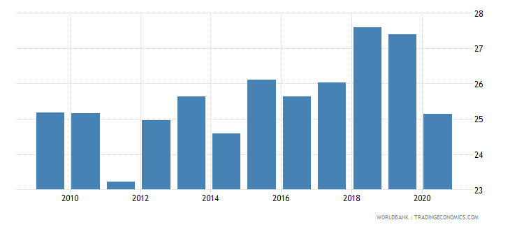 malaysia self employed total percent of total employed wb data