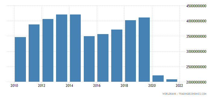 malaysia service exports bop us dollar wb data