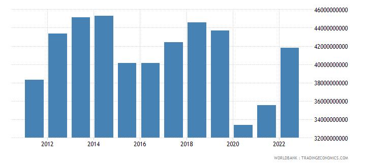 malaysia service imports bop us dollar wb data