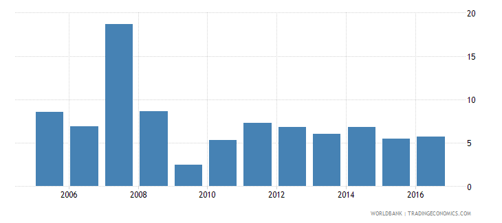 malaysia services etc  value added annual percent growth wb data