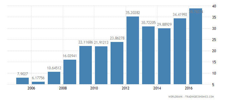 malaysia short term debt percent of exports of goods services and income wb data