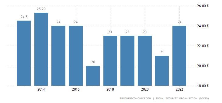 Malaysia Social Security Rate