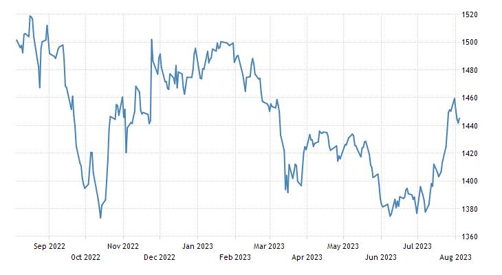 Malaysia Stock Market (FTSE KLCI)