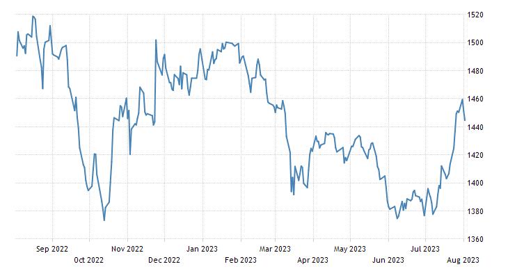 Malaysia Stock Market (FBM KLCI)