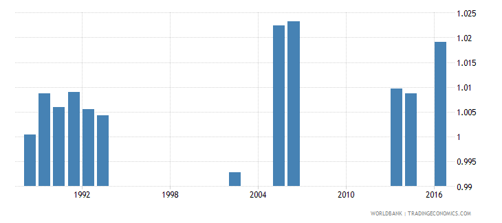 malaysia survival rate to the last grade of primary education gender parity index gpi wb data