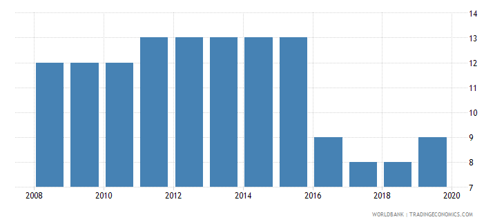 malaysia tax payments number wb data