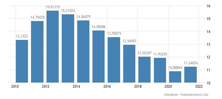 malaysia tax revenue percent of gdp wb data