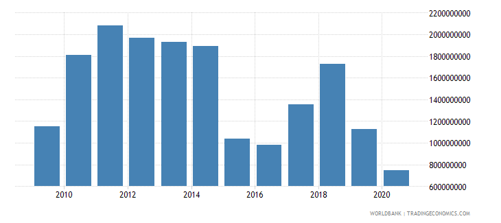 malaysia taxes on exports current lcu wb data