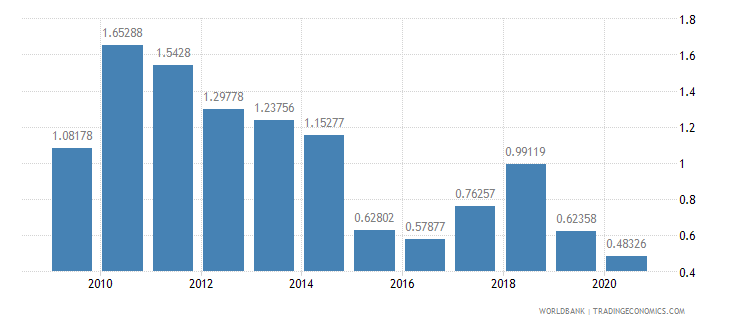 malaysia taxes on exports percent of tax revenue wb data