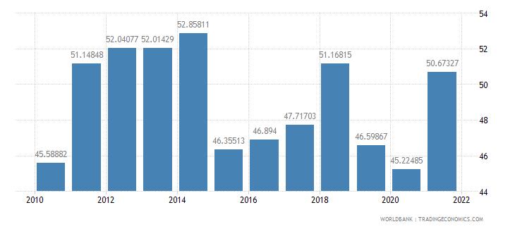 malaysia taxes on income profits and capital gains percent of revenue wb data