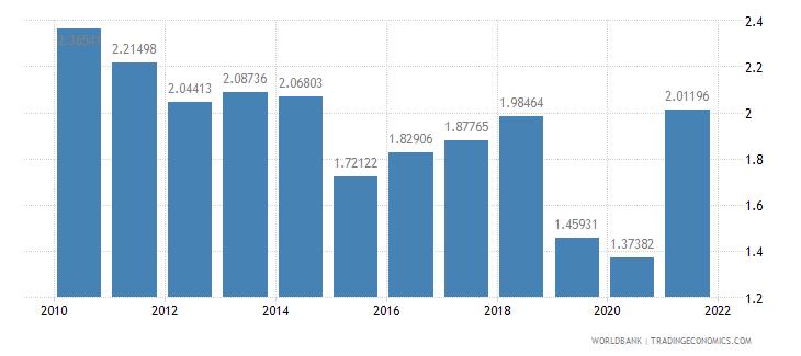 malaysia taxes on international trade percent of revenue wb data