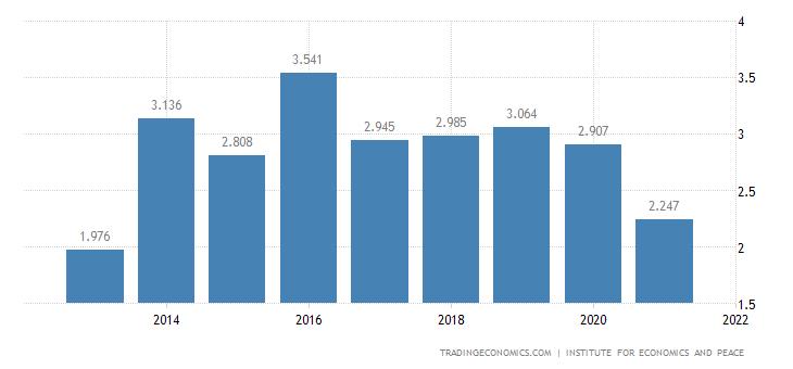 Malaysia Terrorism Index