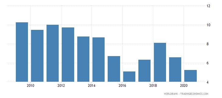 malaysia total natural resources rents percent of gdp wb data