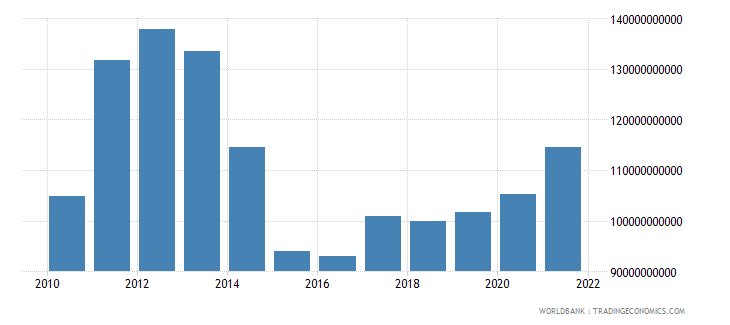 malaysia total reserves minus gold us dollar wb data