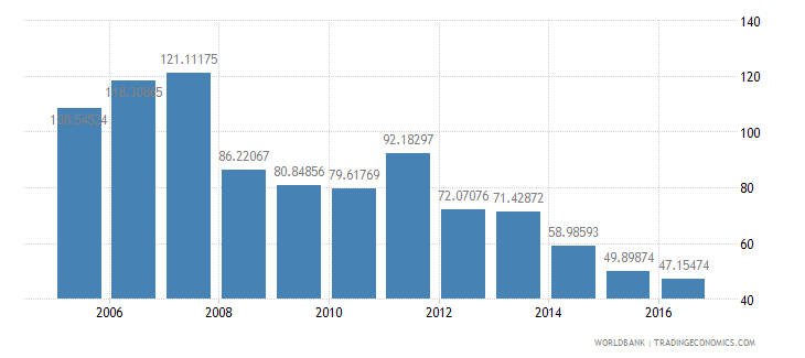 malaysia total reserves percent of total external debt wb data