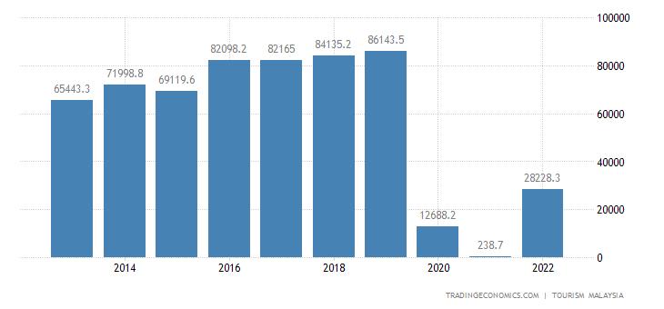 Malaysia Tourism Revenues