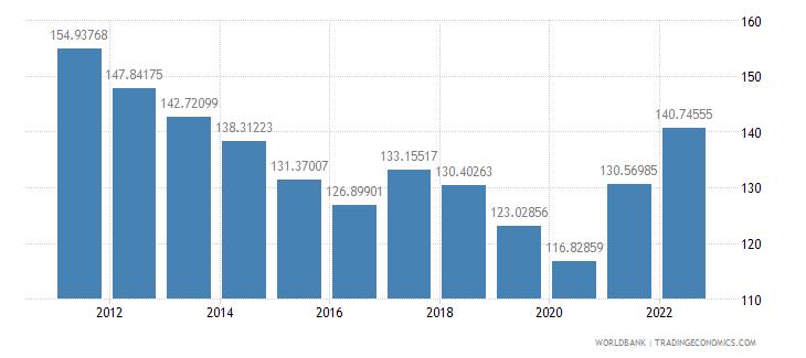 malaysia trade percent of gdp wb data