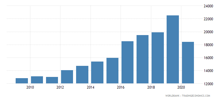 malaysia trademark applications resident by count wb data